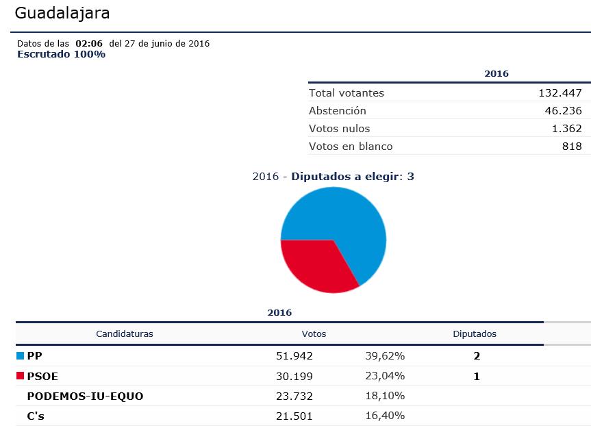 Resultados de las elecciones generales del 26-J en Guadalajara. // Fuente: Ministerio del Interior.