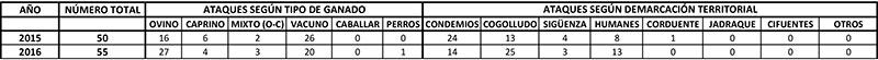 Ataques del lobo en la provincia de Guadalajara en los años 2015 y 2016