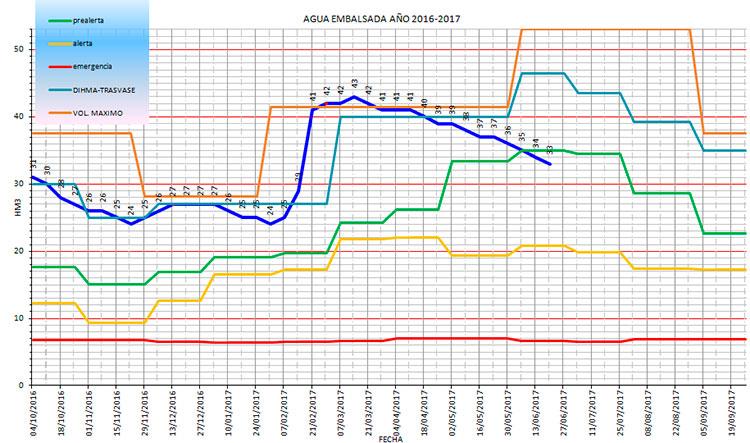 Curva de capacidad actual del embalse de Beleña