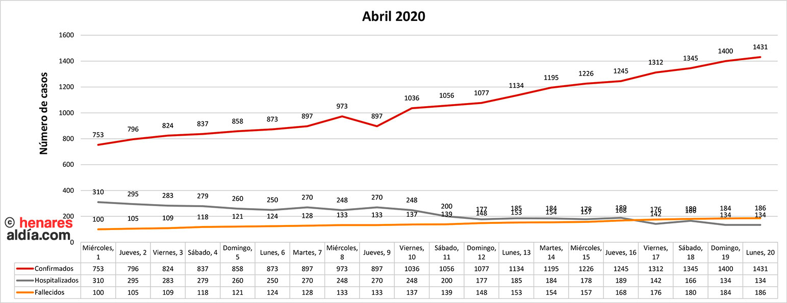 Evolución de la pandemia en Guadalajara en el mes de abril, según datos oficiales de la Dirección General de Salud Pública (Pincha en la imagen para ampliar)