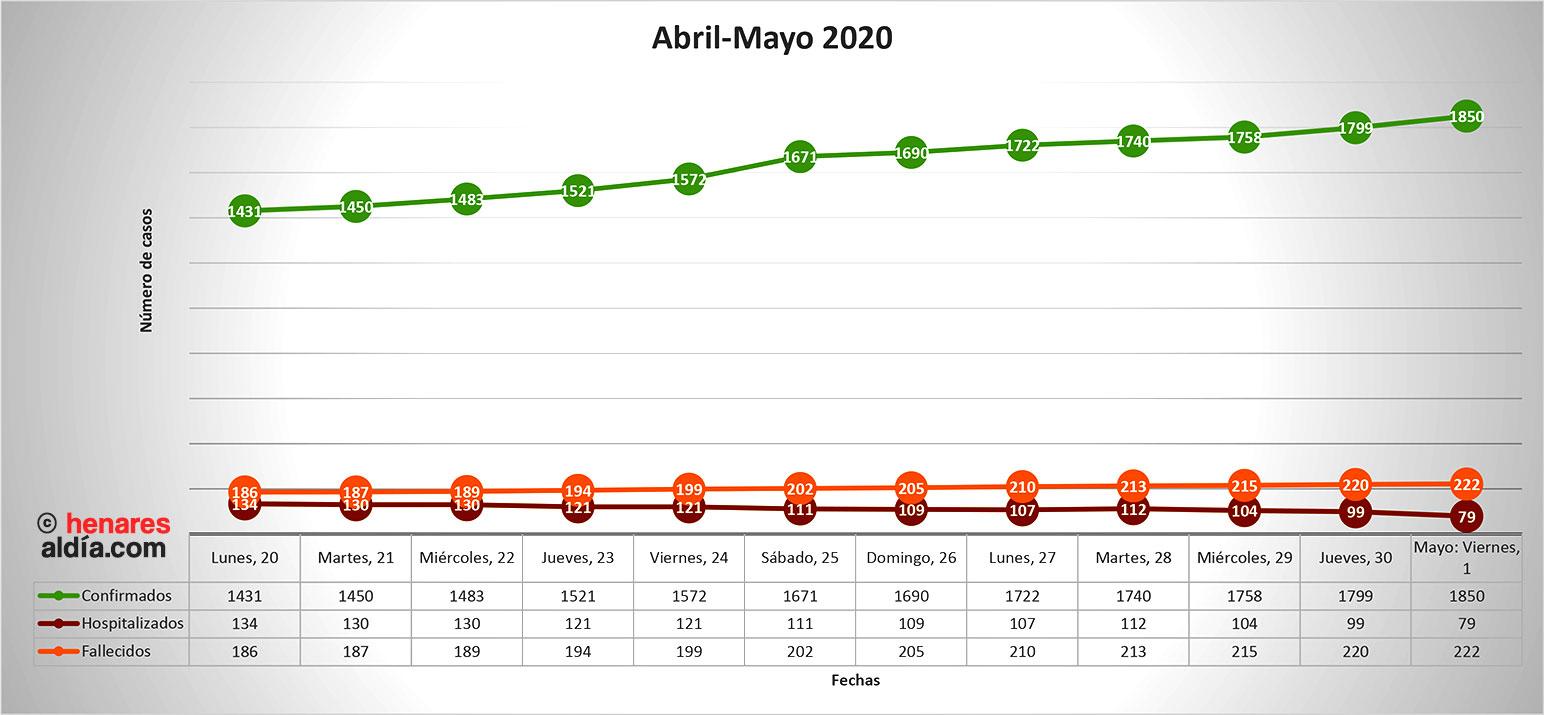 Evolución de la pandemia en Guadalajara desde el 20 de abril, según datos oficiales de la Dirección General de Salud Pública (Pincha en la imagen para ampliar)