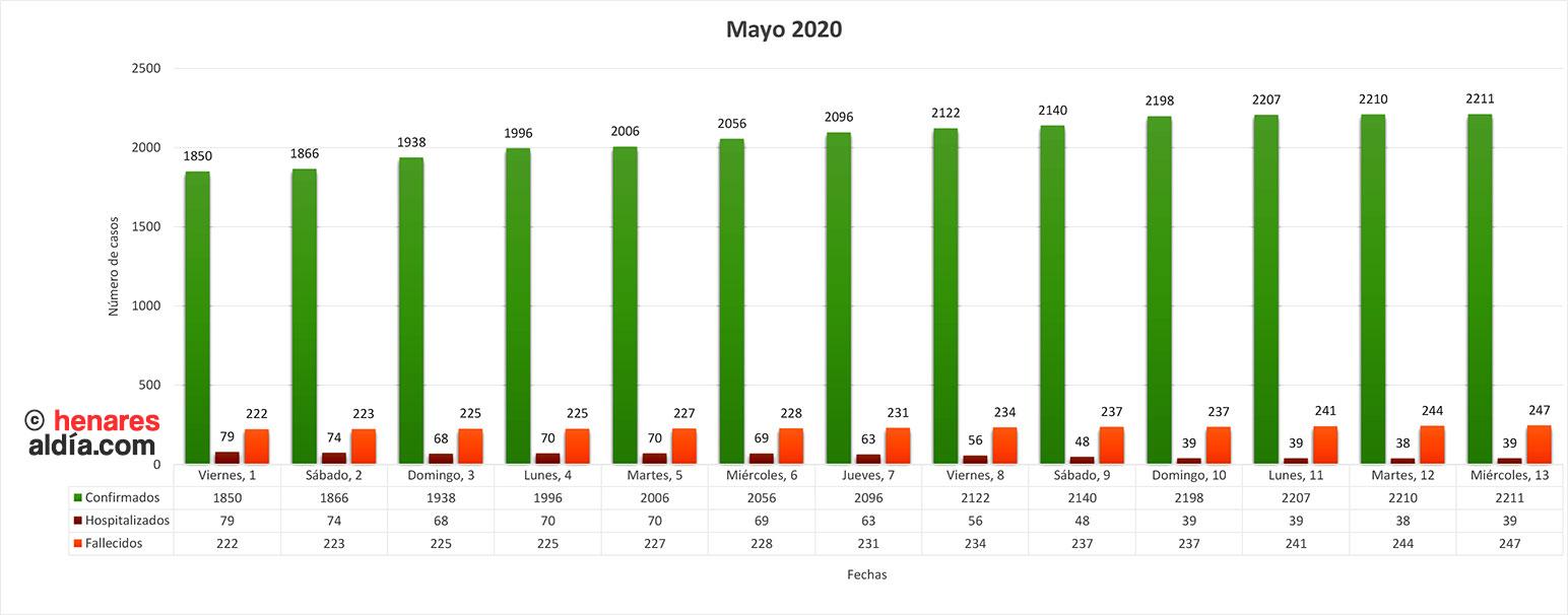 Evolución de la pandemia en Guadalajara en el mes de Mayo 2020, según datos oficiales de la Dirección General de Salud Pública (Pincha en la imagen para ampliar