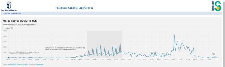 https://sanidad.castillalamancha.es/evolucion-de-coronavirus-covid-19-en-castilla-la-mancha/casos-confirmados-pcr