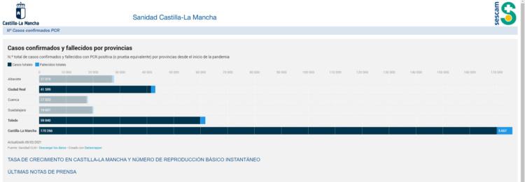 https://sanidad.castillalamancha.es/evolucion-de-coronavirus-covid-19-en-castilla-la-mancha/casos-nuevos-pcrr