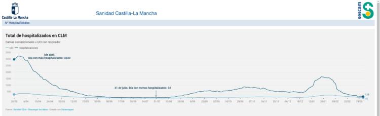 https://sanidad.castillalamancha.es/evolucion-de-coronavirus-covid-19-en-castilla-la-mancha/hospitalizados