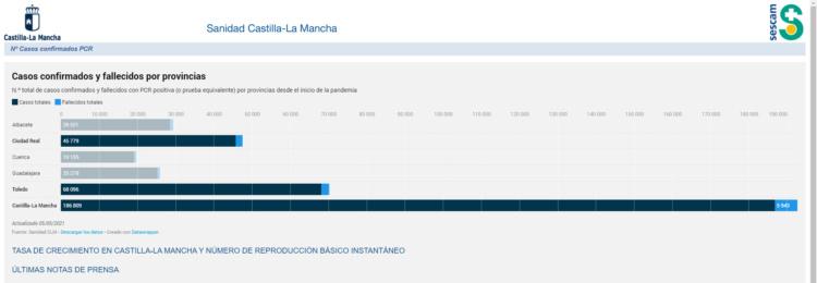 https://sanidad.castillalamancha.es/evolucion-de-coronavirus-covid-19-en-castilla-la-mancha/casos-nuevos-pcr