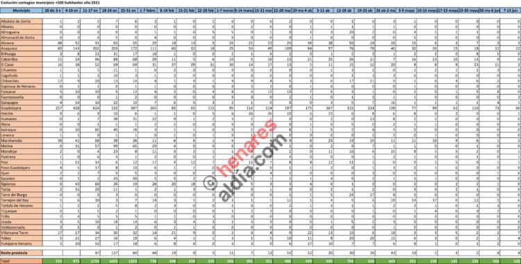 Elaboración propia, con datos facilitados por la consejería de Sanidad y que actualizan cada semana