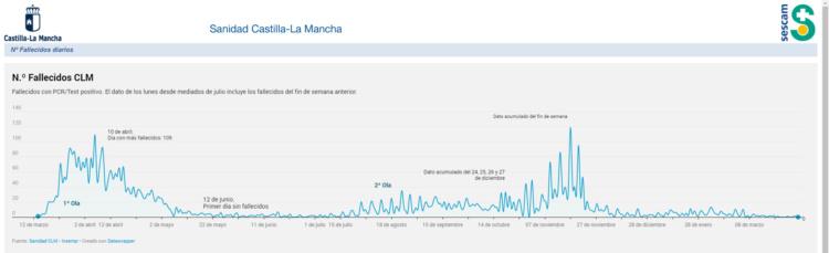 https://sanidad.castillalamancha.es/evolucion-de-coronavirus-covid-19-en-castilla-la-mancha/fallecidos-diarios