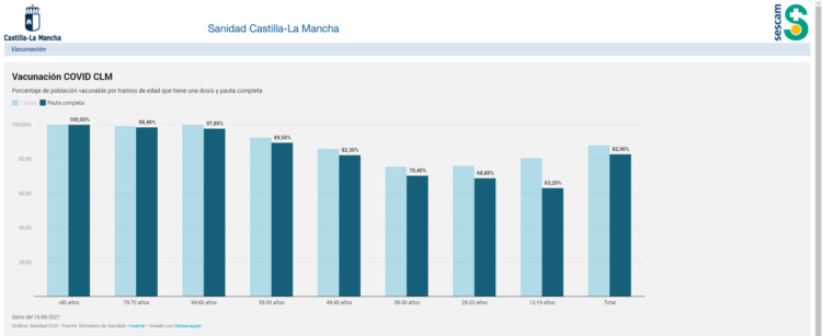 Vacunación en Castilla-La Mancha